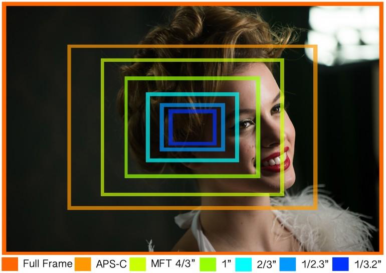 camera-sensor-sizes